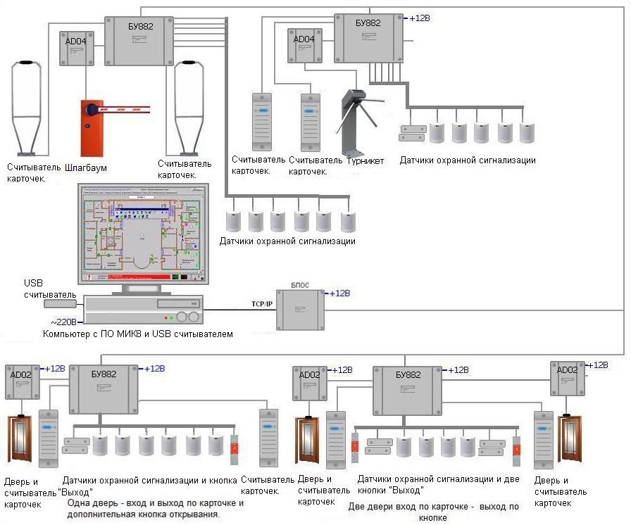 Структура СКД - ОПС AS101 Офис